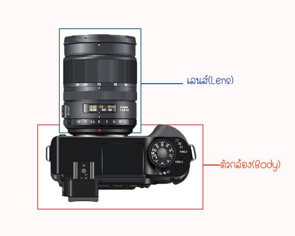 องค์ประกอบของกล้องถ่ายรูป